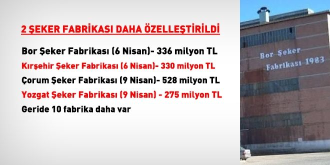 Çorum ve Yozgat şeker fabrikaları için 803 milyon TL teklif edildi